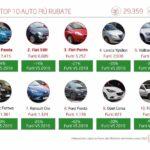 AUTO RUBATE, UN MILIONE LE AUTO SCOMPARSE IN DIECI ANNI